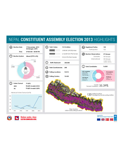 ec undp jtf nepal resources publications nepal constituent assembly election 2013 highlights